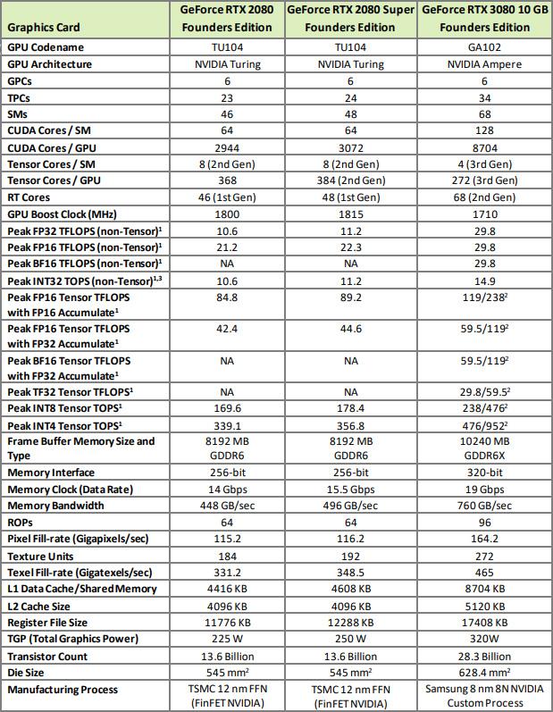 RTX 3080 versus RTX 2080