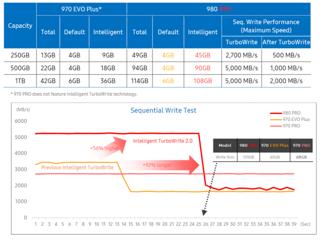 Samsung SSD 980 Pro Turbo Write