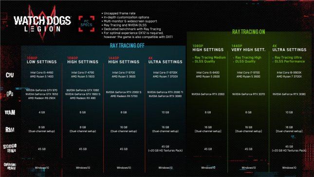 Watch Dogs Legion PC Specs