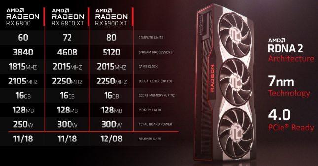 AMD Radeon RX 6800 Series Cards