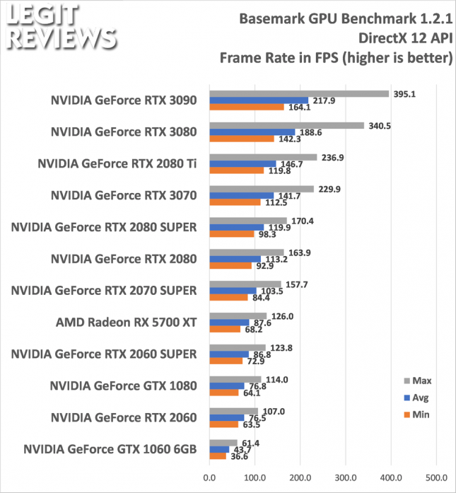 BaseMark GPU Benchmark DirectX 12 DX12 API Test