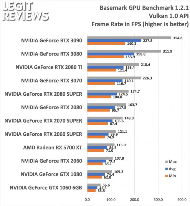 BaseMark GPU Benchmark Vulkan API Test
