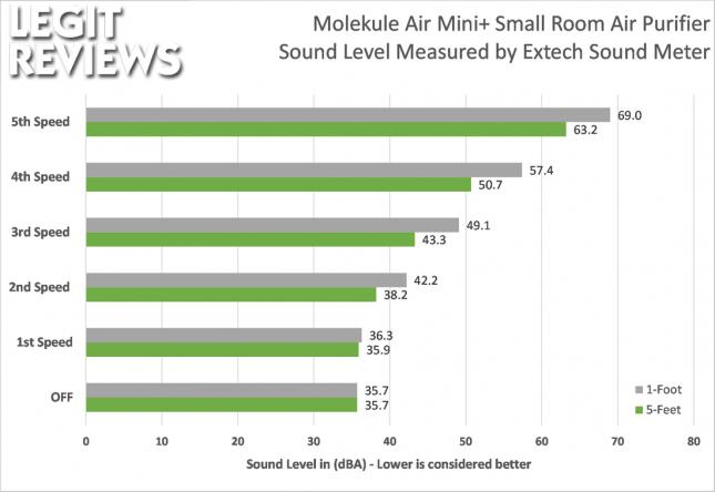 Molekule Air Mini+ Sound Noise Level in dBA