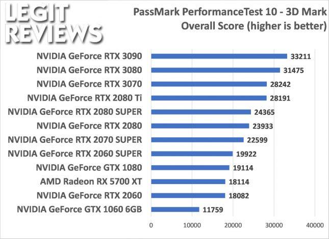 Passmark Performance Test 10 3D Mark