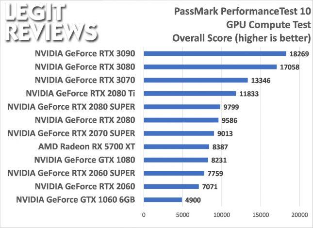Passmark Performance Test 10 GPU Compute