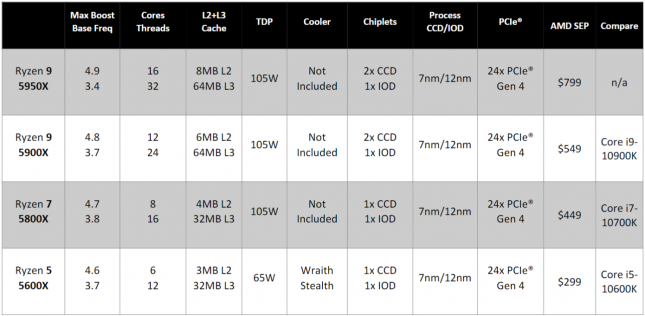 AMD Ryzen 5000 Series Product Offerings