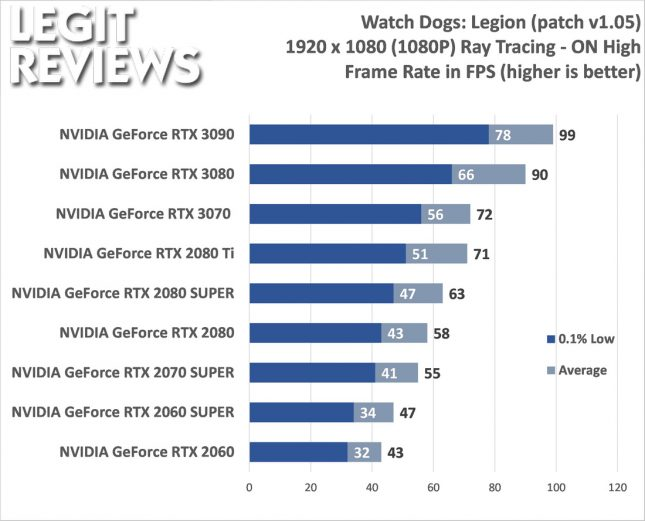 Watch Dogs: Legion 1080P Benchmark with Ray Tracing On