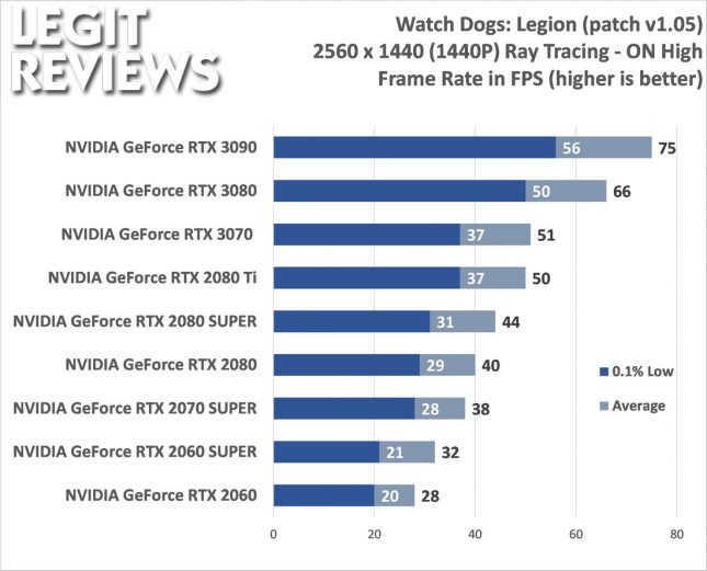 Watch Dogs: Legion 1440P Benchmark Ray Tracing On