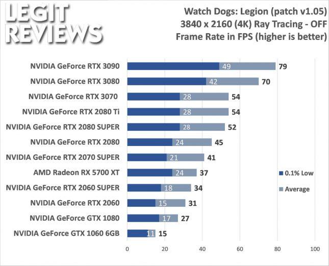 Watch Dogs: Legion 4K Benchmark