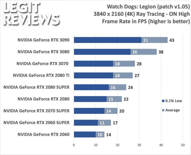 Watch Dogs: Legion 4K Benchmark Ray Tracing On