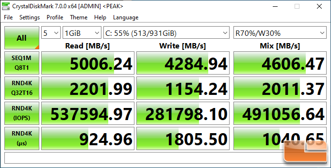 Silicon Power US70 1TB NVme SSD Review - Page 4 of 10 - Legit Reviews ATTO  & CrystalDiskMark