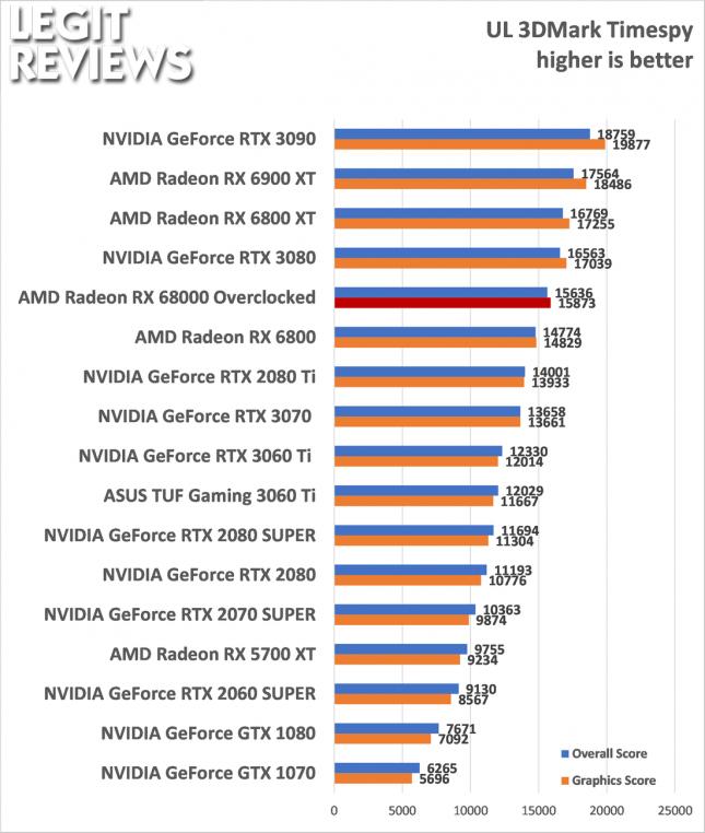 AMD Radeon RX 6800 Overclocked 3DMark Time Spy