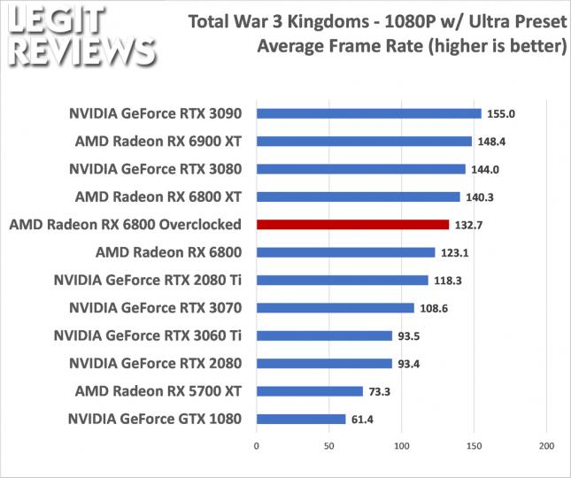 AMD Radeon RX 6800 Overclocked Performance Total War 3
