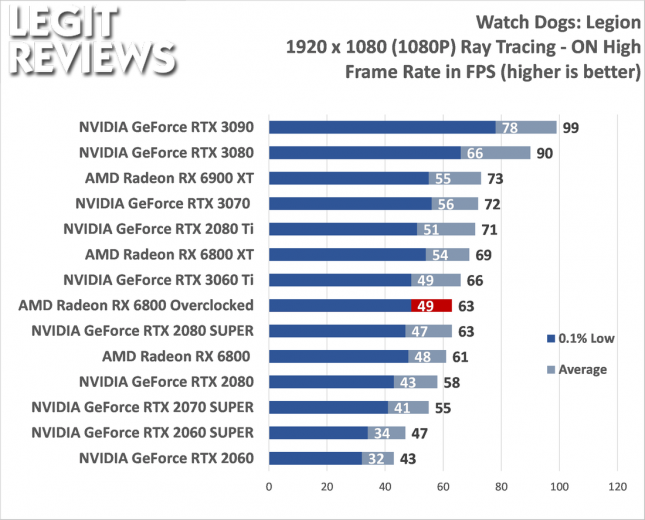 AMD Radeon RX 6800 Overclocked Performance Watch Dogs Legion with Ray Tracing