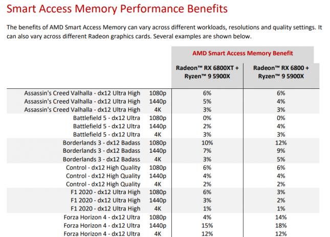 AMD SAM Performance Benefits