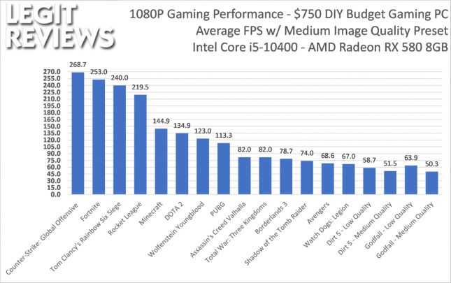 Budget Gaming PC Framerates
