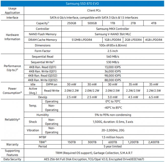 Samsung 870 EVO SATA SSD Specifications