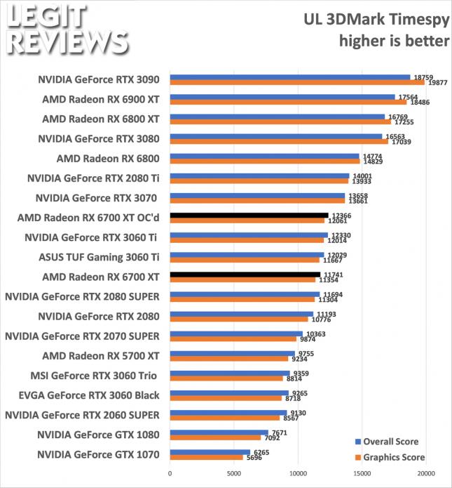 Radeon RX 6700 XT Overclocked 3DMark Results