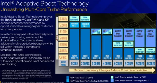 Intel Adaptive Boost Technology