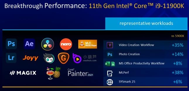 11th Gen Intel For Content Creators
