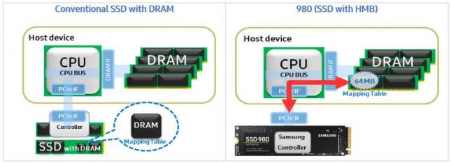Samsung SSD 980 HMB Diagram