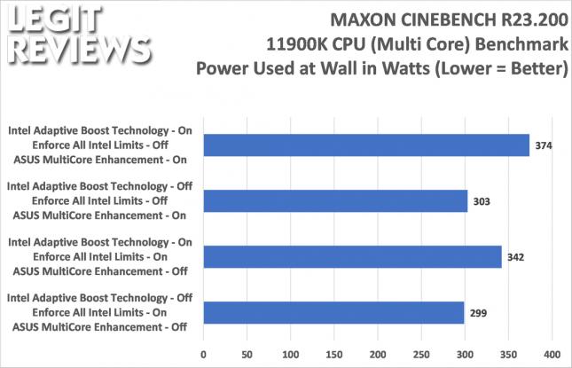 Intel Core i9-11900K Cinebench R23.2 Power Used in Watts