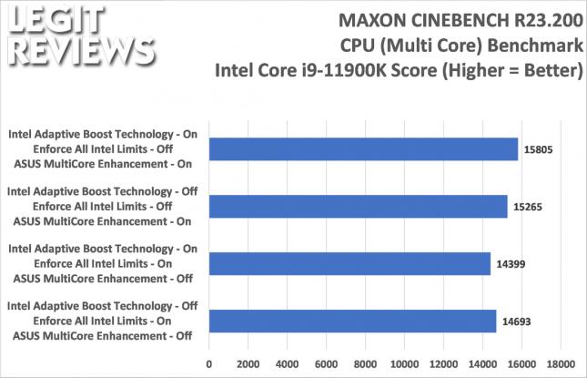 Intel Core i9-11900K Cinebench R23.2 Score