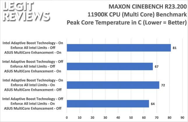 Intel Core i9-11900K Cinebench R23.2 Temperatures