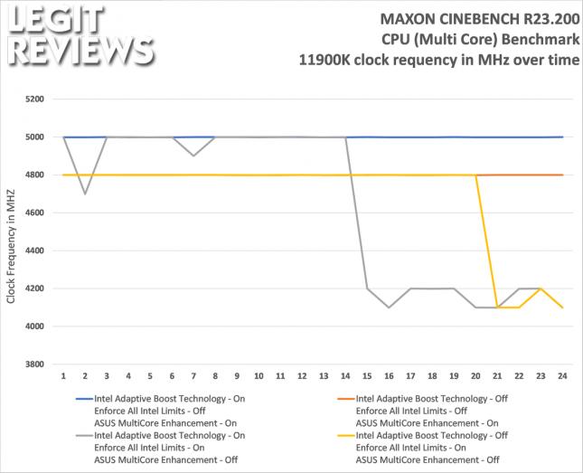 Intel Core i9-11900K Cinebench Clock Frequencies