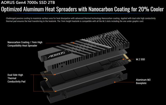 AORUS Gen4 7000s SSD Heatsink Design