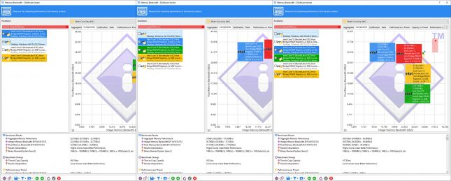 ADATA Spectrix D50 Xtreme Sisoftware Sandra
