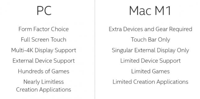 PC versus Mac M1