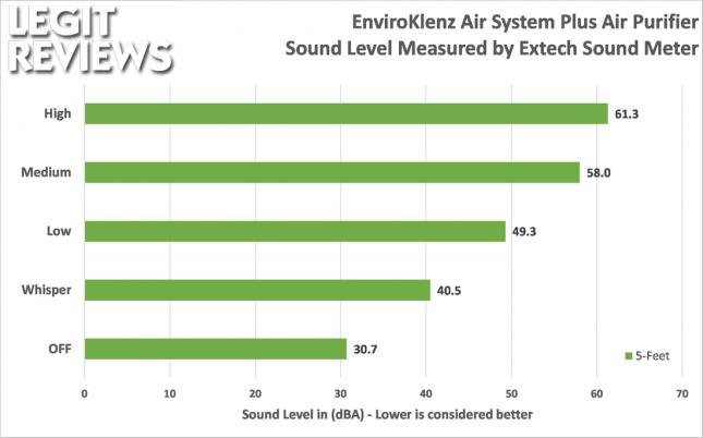 EnviroKlenz Air System Plus Noise Level in dBA