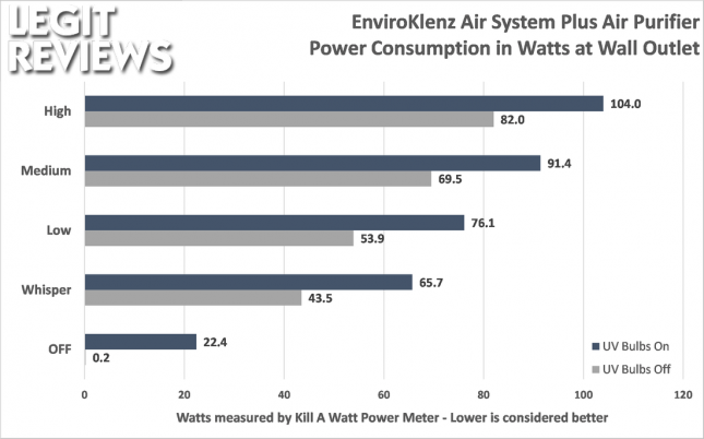 EnviroKlenz Air System Plus Power Usage in Watts